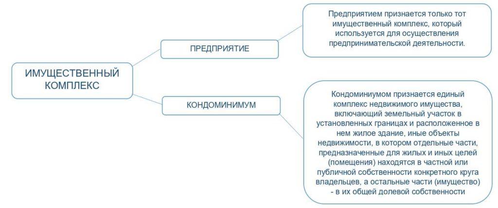 оценка имущественного комплекса